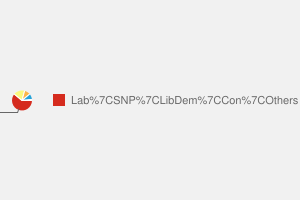 2010 General Election result in Motherwell & Wishaw